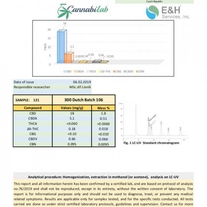 Love CBD Oil 300mg Lab Report