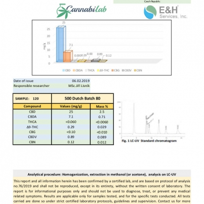 Love CBD Dutch CBD Oil 500mg Lab Report