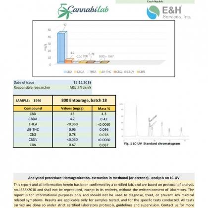 Love CBD Entourage Oil 800mg Lab Report