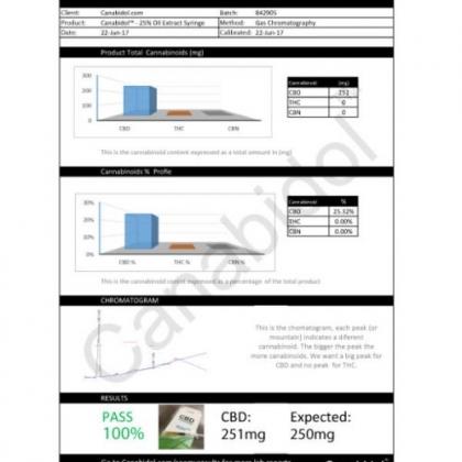 Canabidol CBD 25% Paste Lab Results
