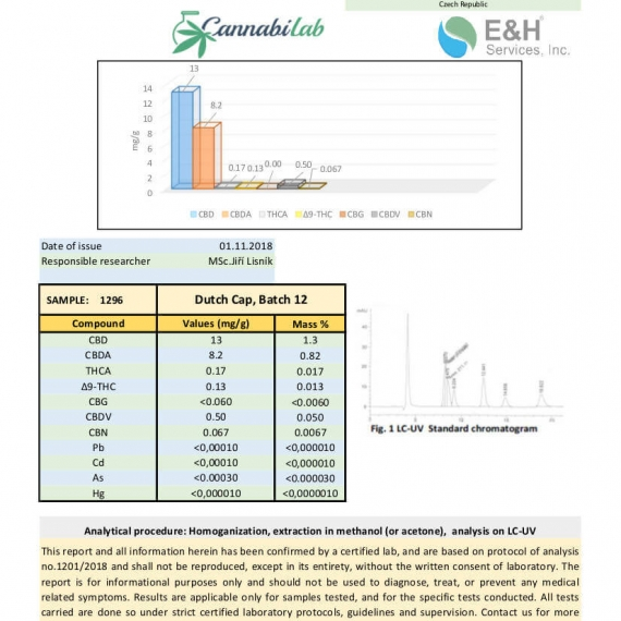 Love CBD Dutch Capsules Lab Report