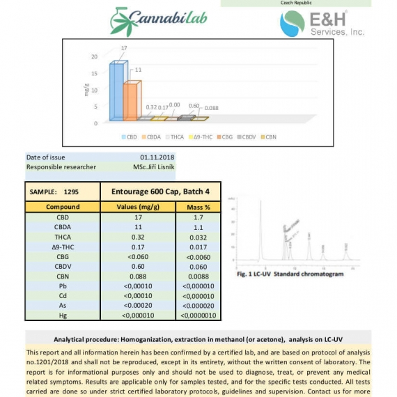Love CBD Entourage Capsules Lab Report